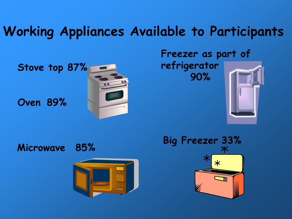 Working Appliances Available to Participants
