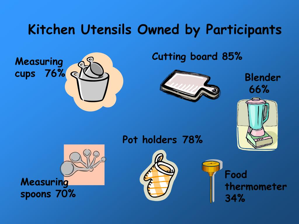Kitchen Utensils Owned by Participants