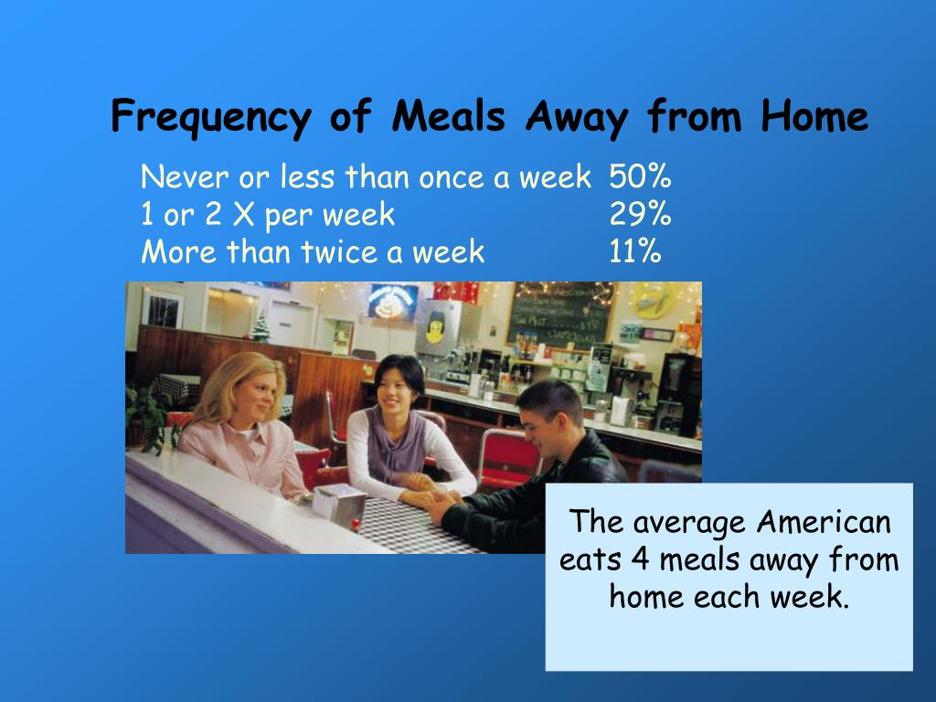 Frequency of Meals Away from Home