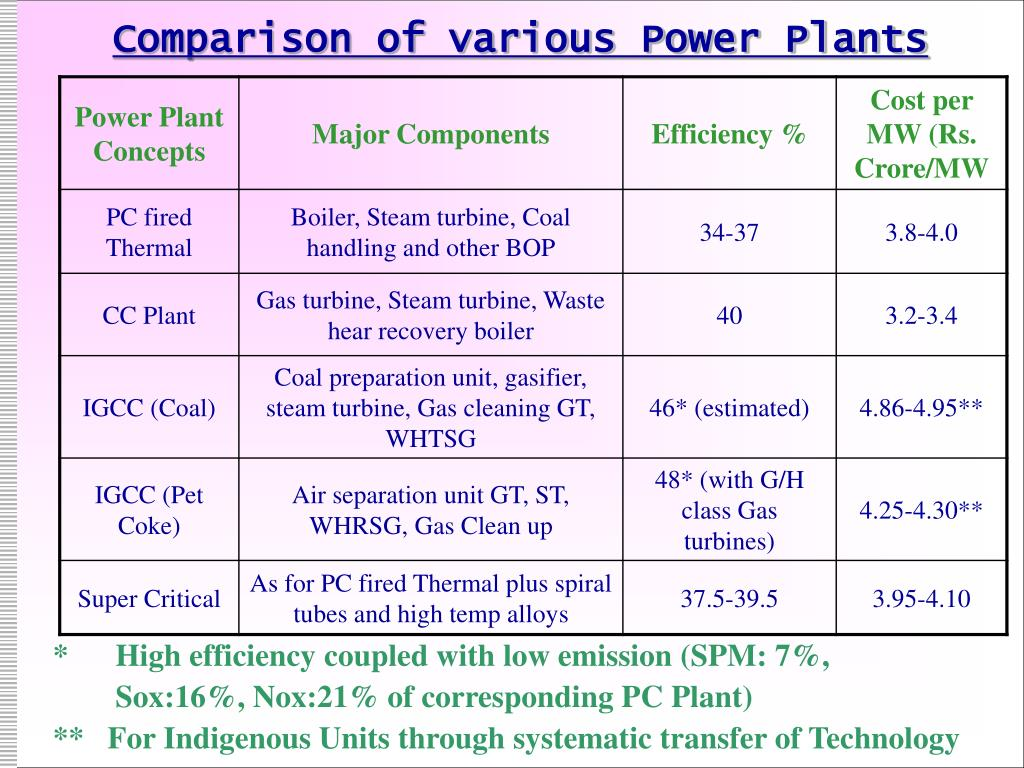 Comparison of various Power Plants