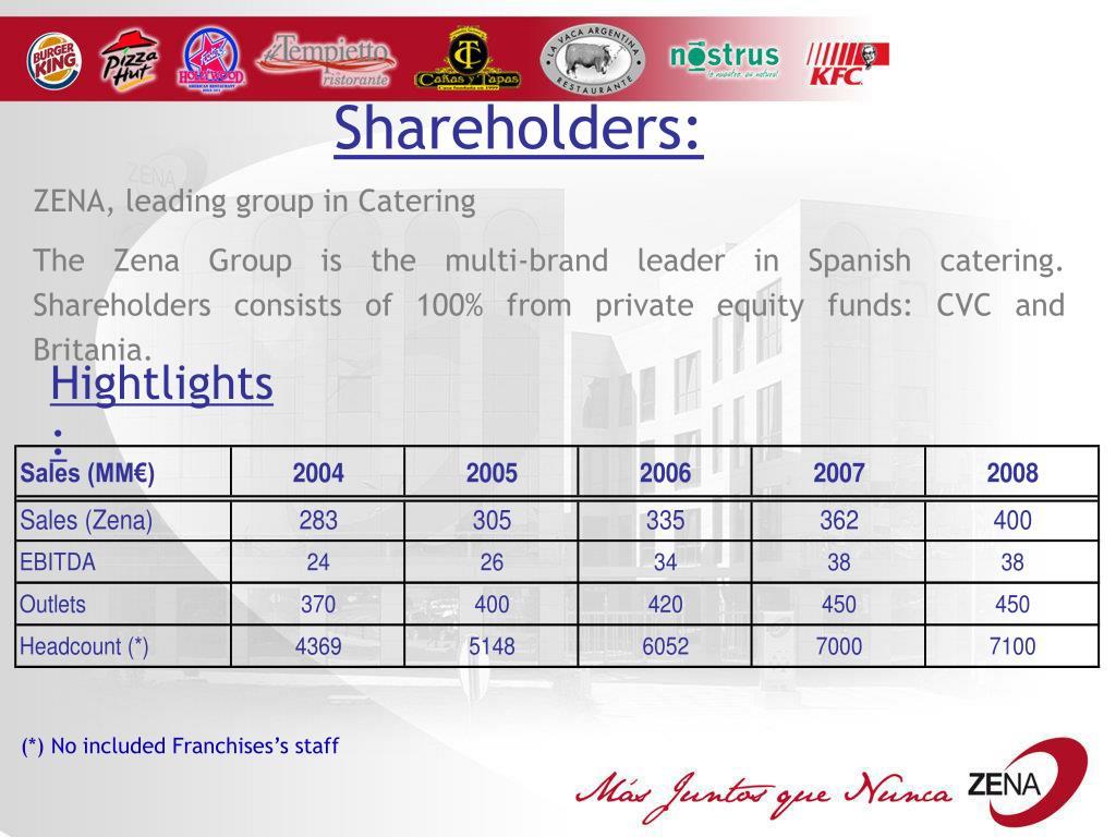 Shareholders: