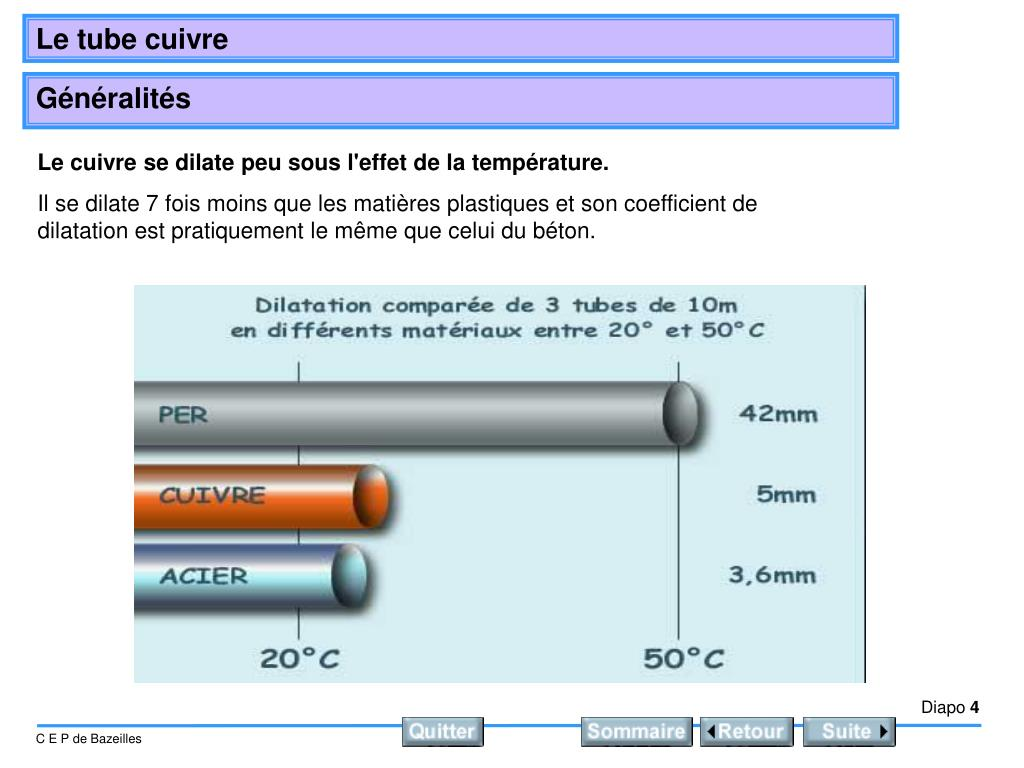 Le cuivre se dilate peu sous l'effet de la température.