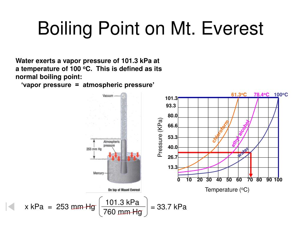Boiling Point on Mt. Everest