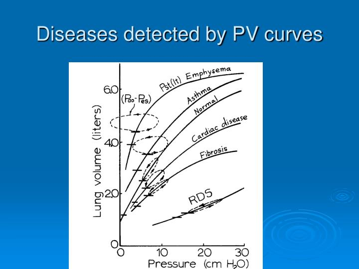 Diseases detected by pv curves