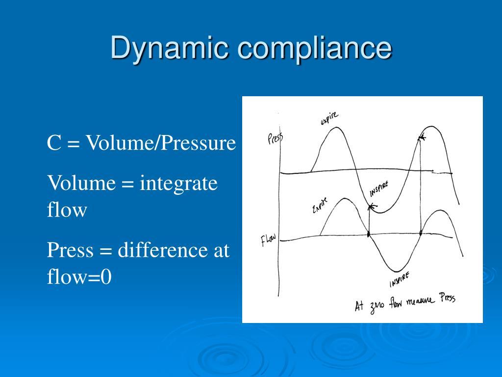 Dynamic compliance