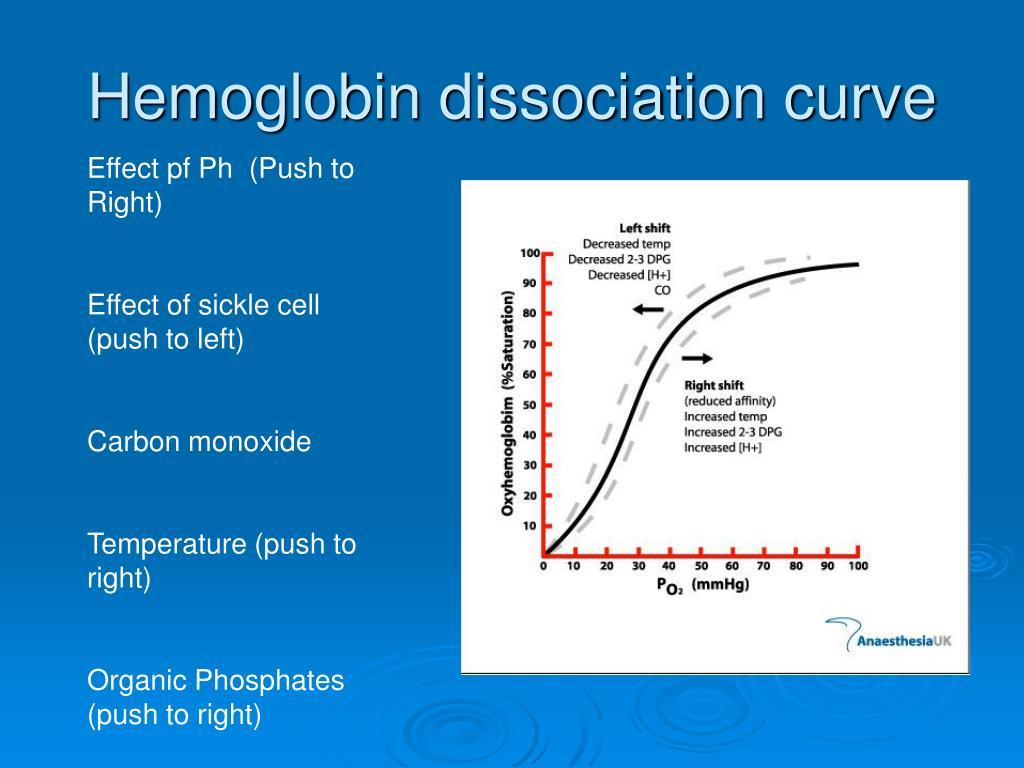 Hemoglobin dissociation curve