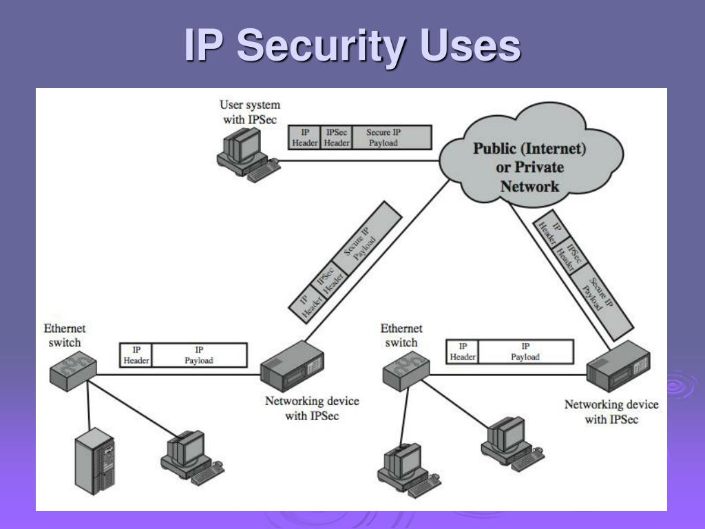 IP Security Uses