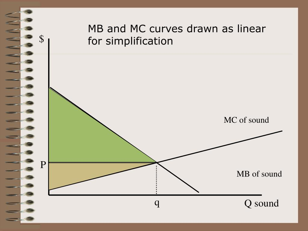 MB and MC curves drawn as linear for simplification