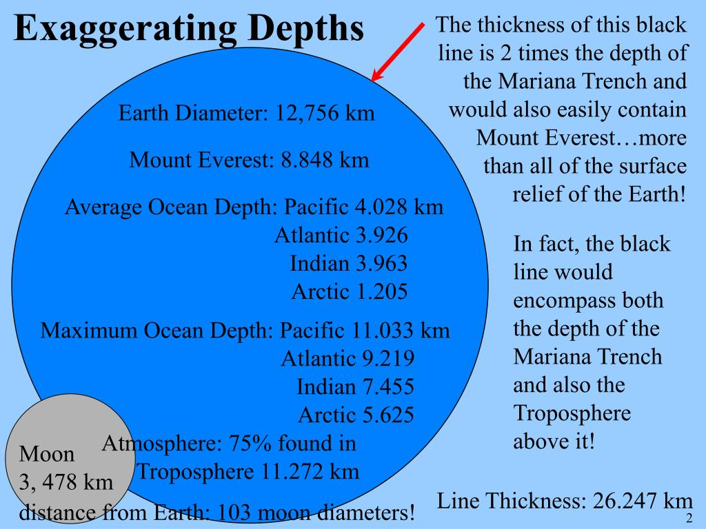 Exaggerating Depths