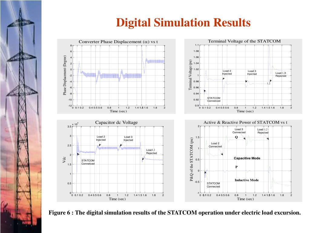 Digital Simulation Results