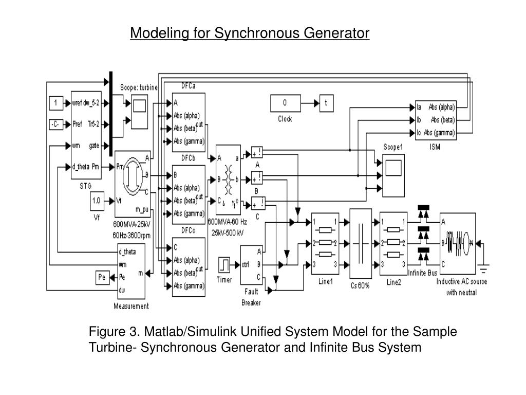 Modeling for Synchronous Generator