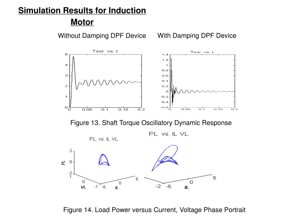 Simulation Results for Induction Motor