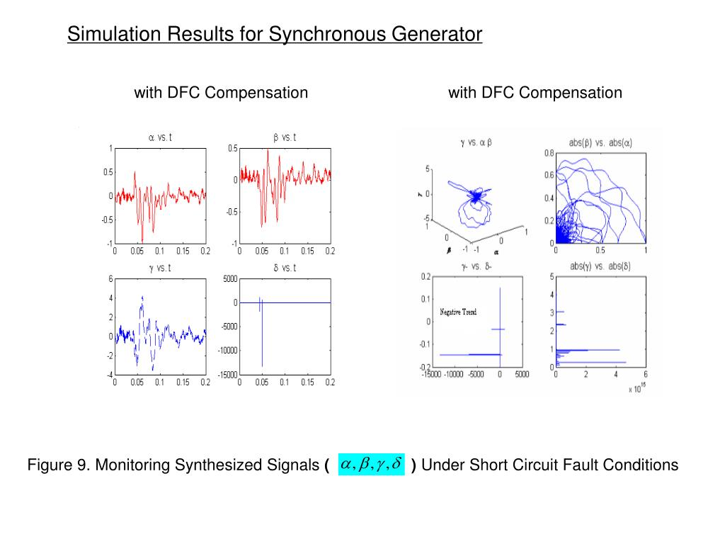 Simulation Results for Synchronous Generator