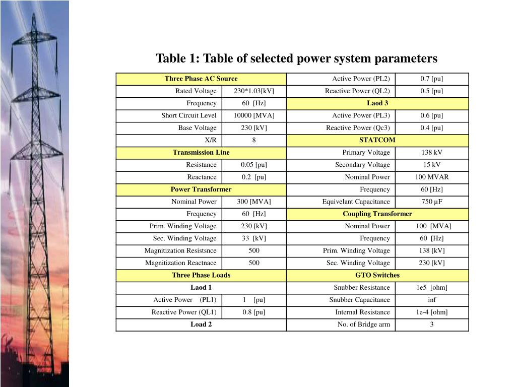 Table 1: Table of selected power system parameters