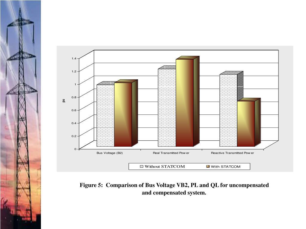 Figure 5:  Comparison of Bus Voltage VB2, PL and QL for uncompensated
