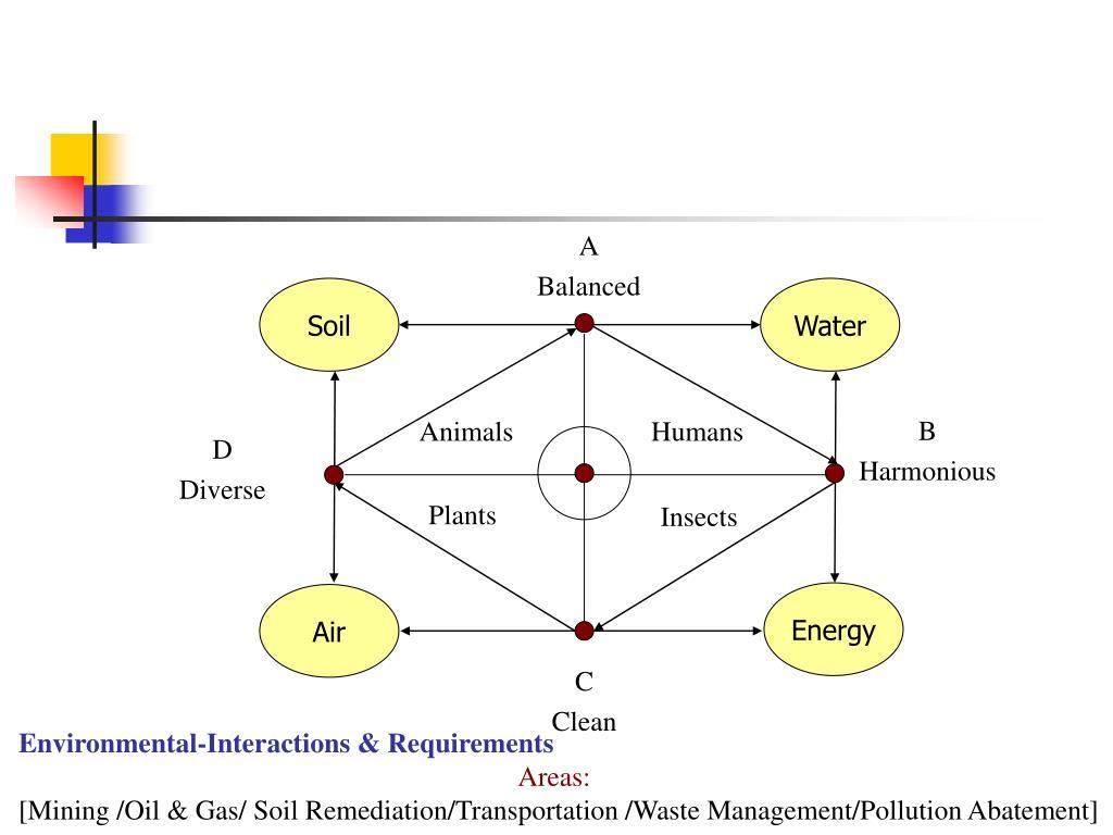 Environmental-Interactions & Requirements