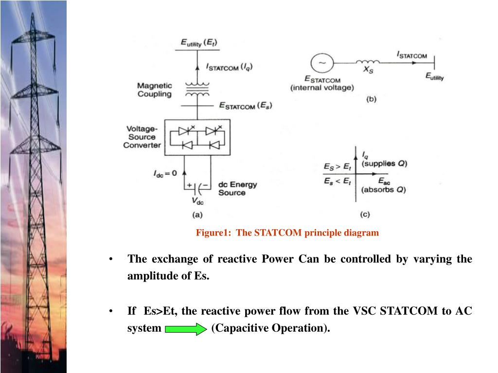 The exchange of reactive Power Can be controlled by varying the amplitude of Es.