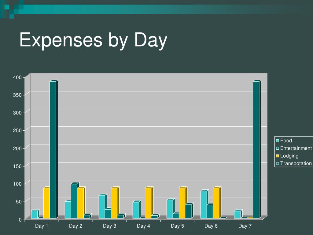 Expenses by Day