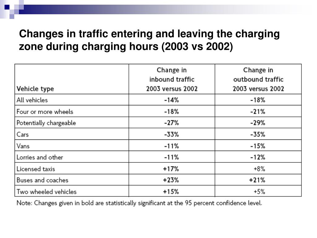Changes in traffic entering and leaving the charging zone during charging hours (2003 vs 2002)