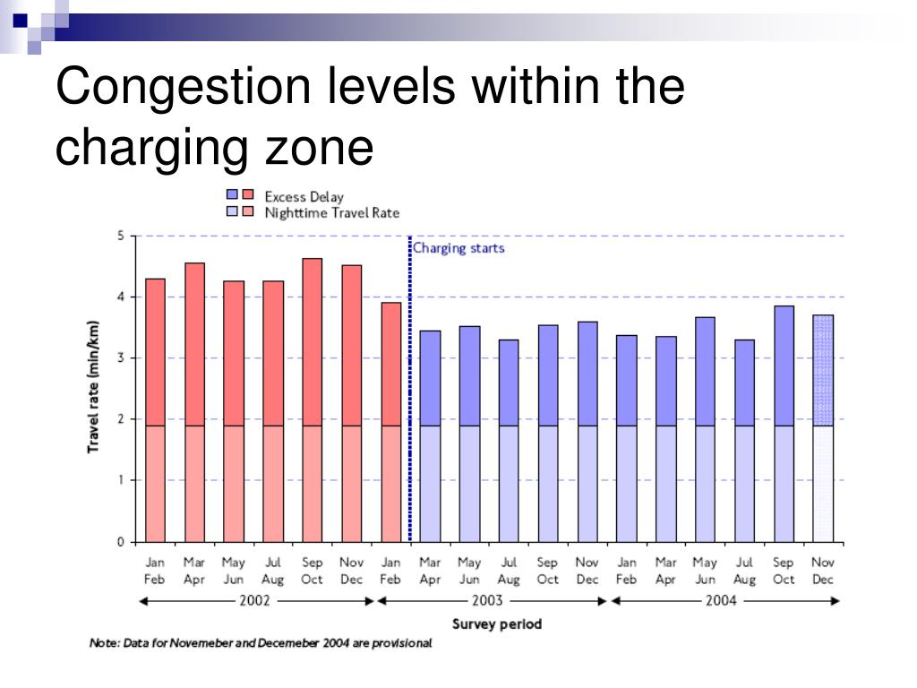 Congestion levels within the charging zone