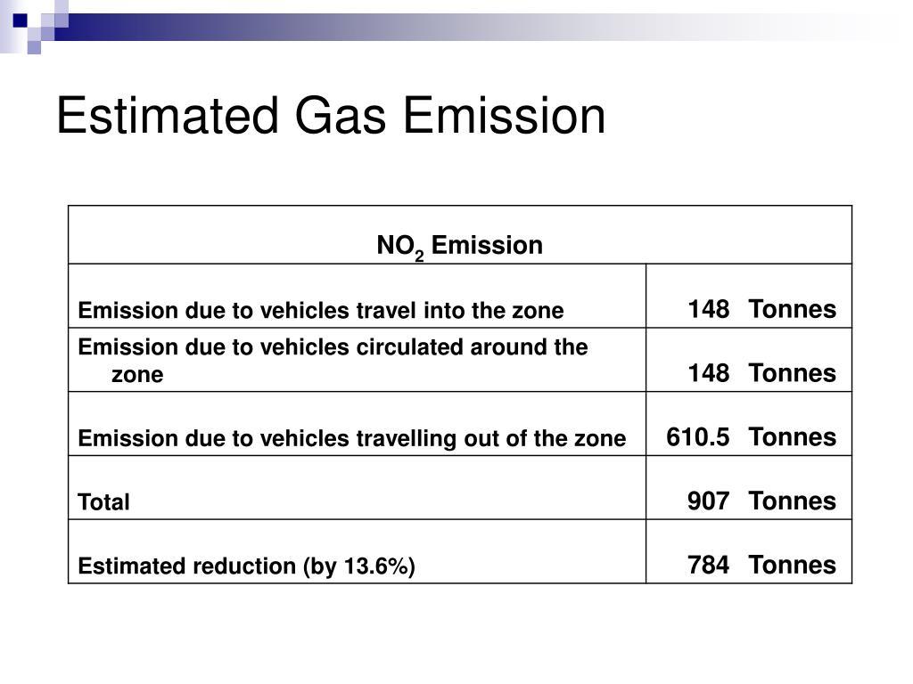 Estimated Gas Emission