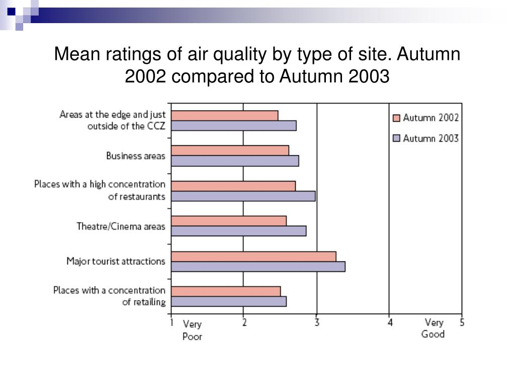 Mean ratings of air quality by type of site. Autumn 2002 compared to Autumn 2003