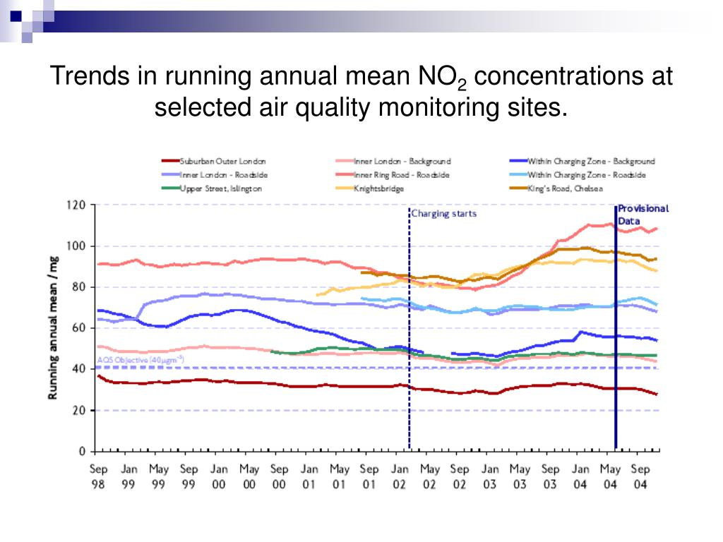 Trends in running annual mean NO