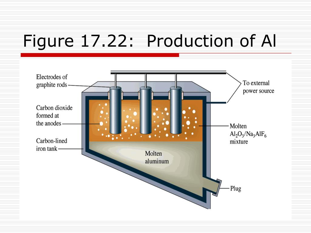 Figure 17.22:  Production of Al