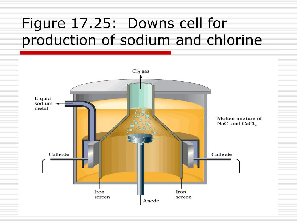 Figure 17.25:  Downs cell for production of sodium and chlorine