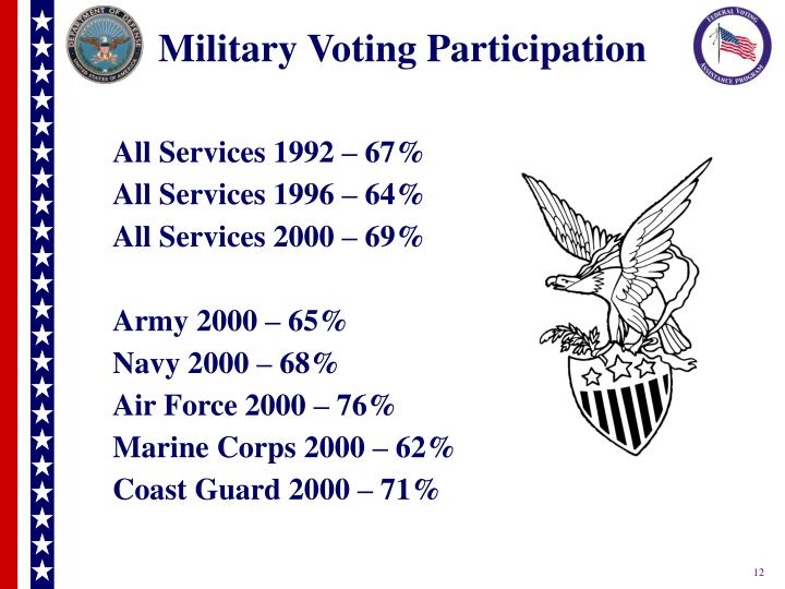 Military Voting Participation