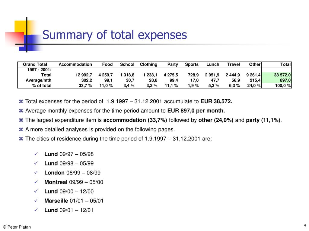 Summary of total expenses