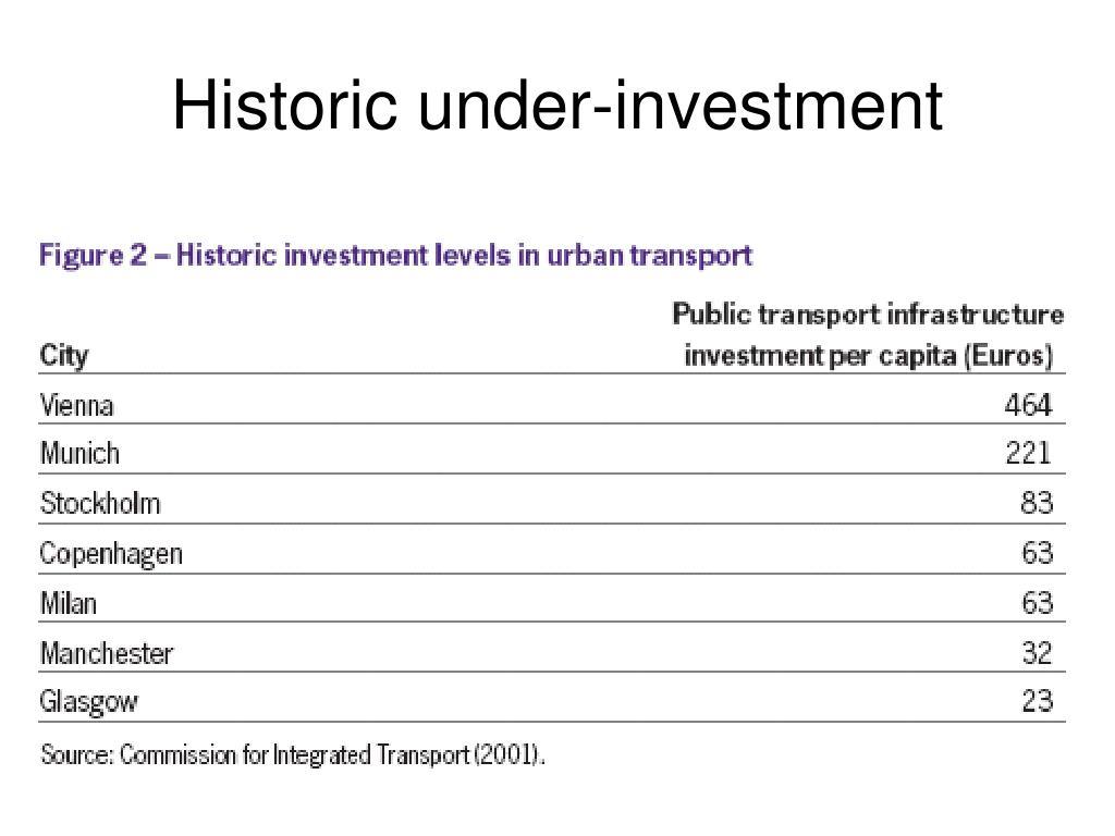 Historic under-investment