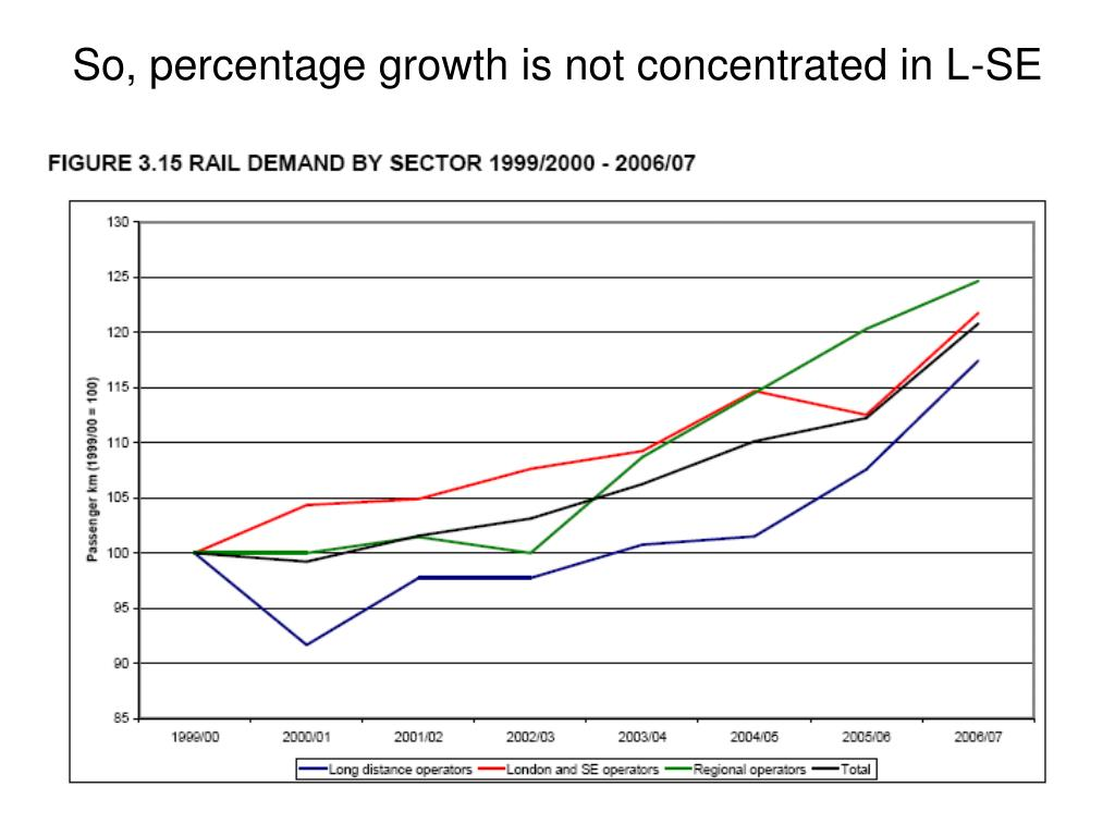 So, percentage growth is not concentrated in L-SE