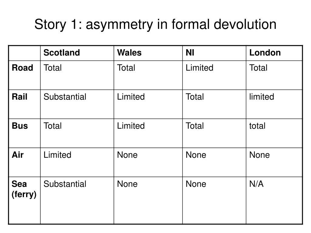 Story 1: asymmetry in formal devolution