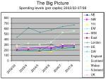 the big picture spending levels per capita 2002 03 07 08