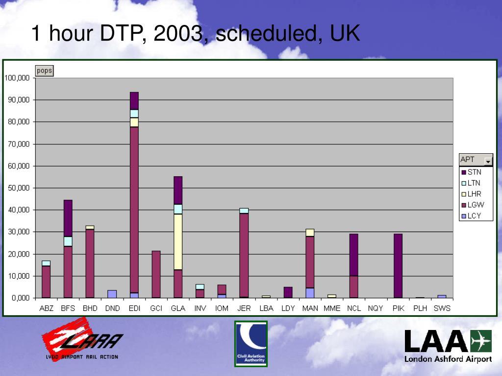 1 hour DTP, 2003, scheduled, UK