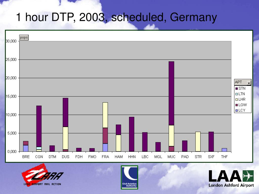 1 hour DTP, 2003, scheduled, Germany