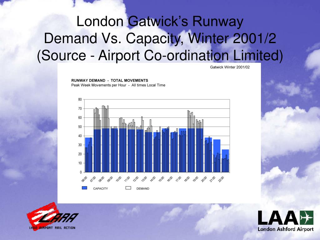 London Gatwick's Runway