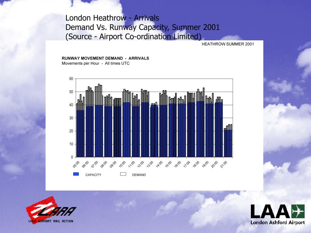 London Heathrow - Arrivals