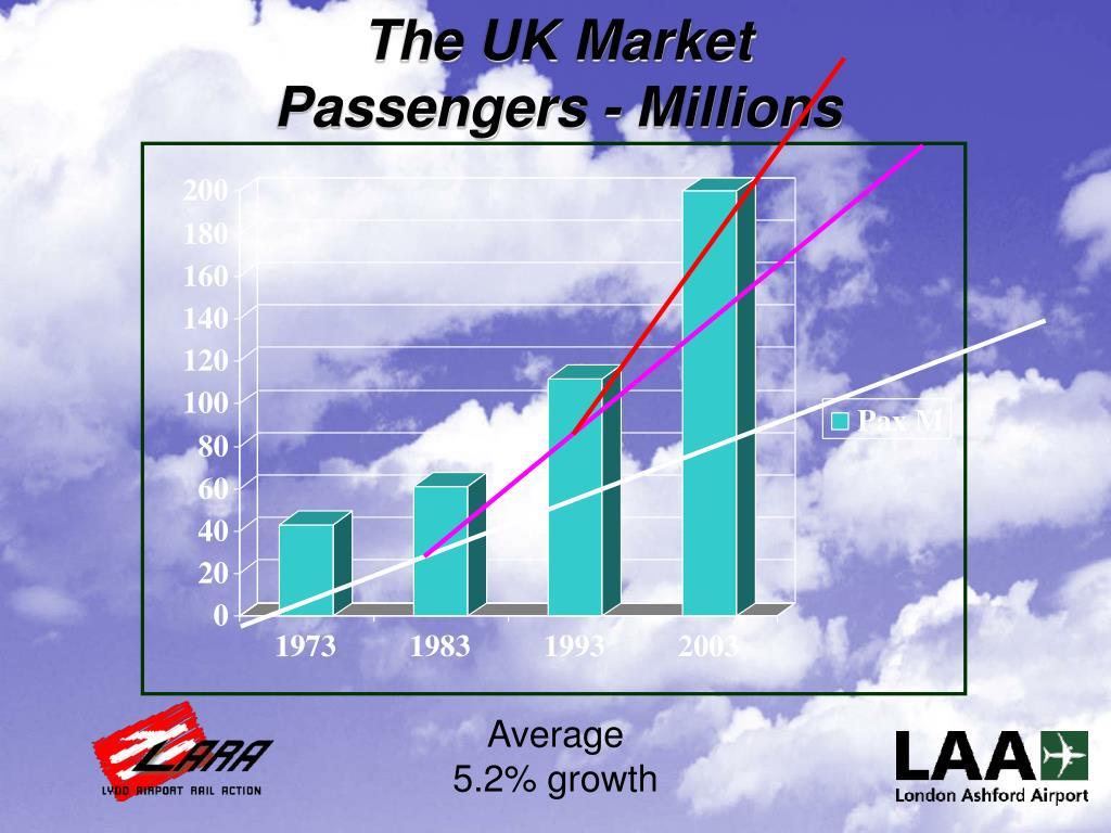 The UK Market