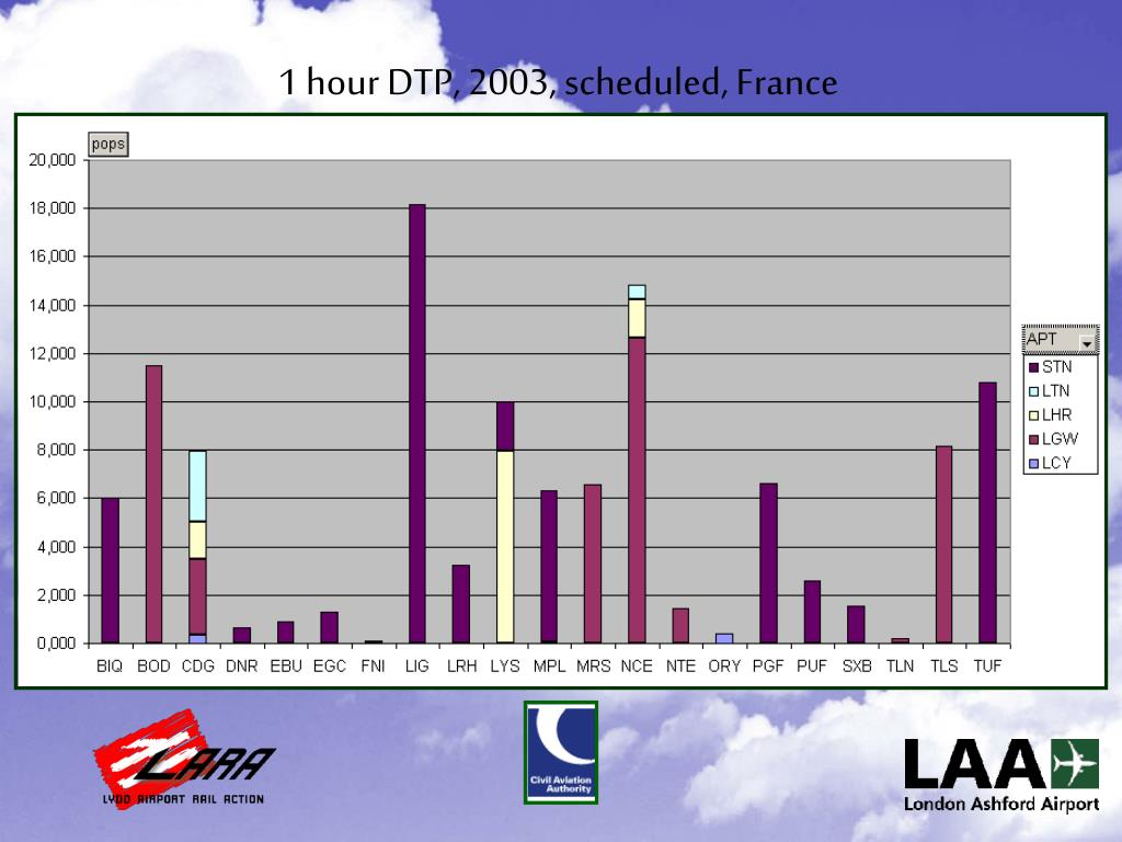 1 hour DTP, 2003, scheduled, France