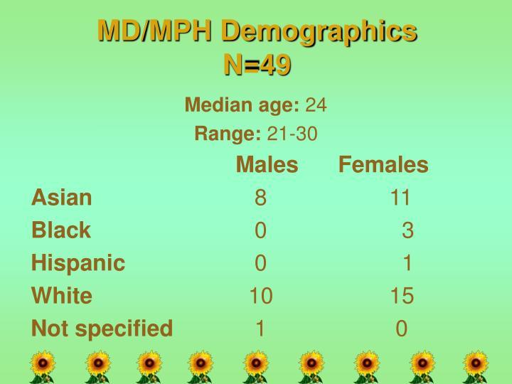MD/MPH Demographics