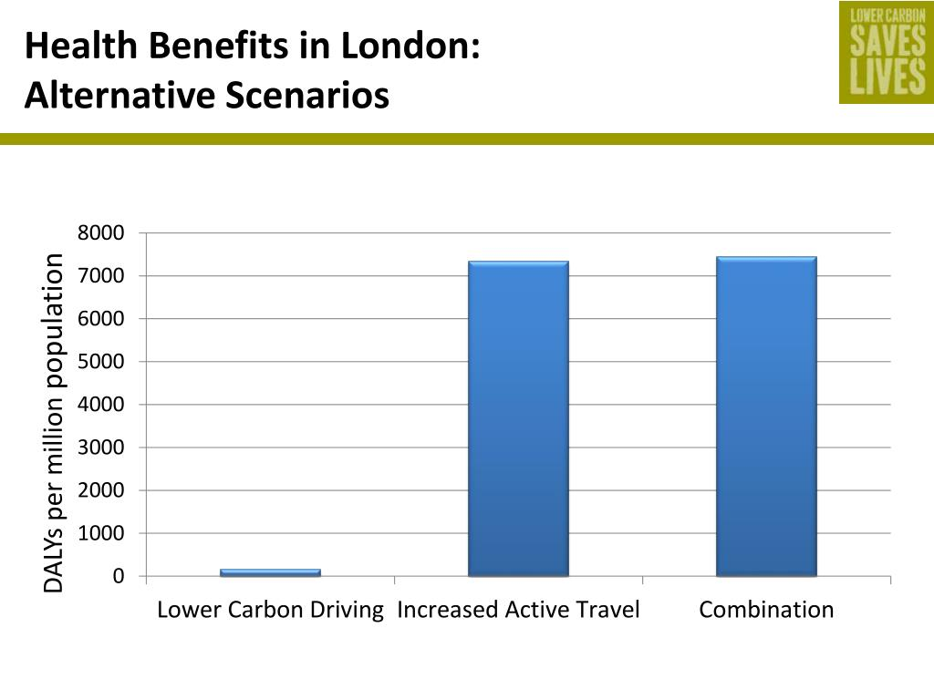 Health Benefits in London: