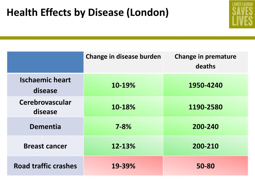 Health Effects by Disease (London)