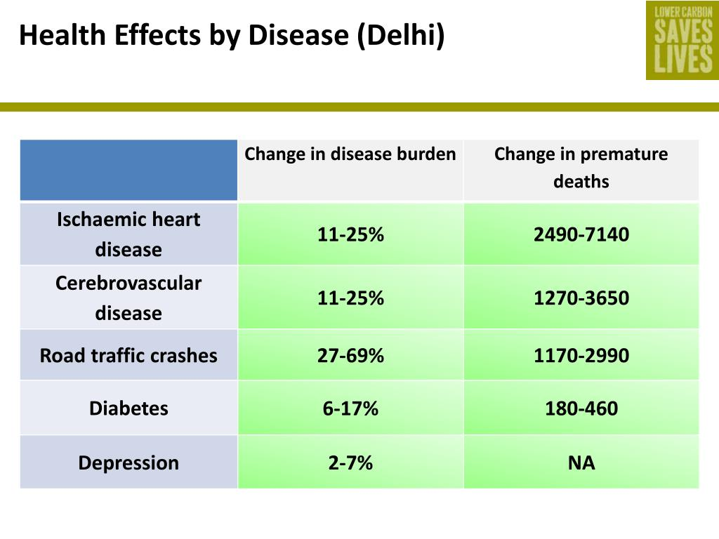 Health Effects by Disease (Delhi)