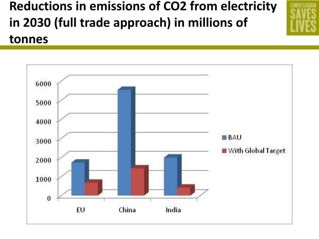 Reductions in emissions of CO2 from electricity in 2030 (full trade approach) in millions of tonnes