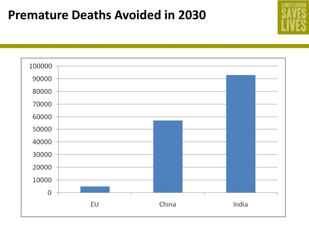 Premature Deaths Avoided in 2030
