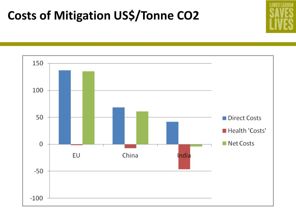 Costs of Mitigation US$/Tonne CO2