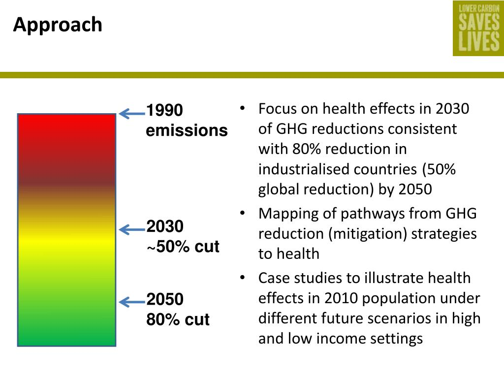 Focus on health effects in 2030 of GHG reductions consistent with 80% reduction in industrialised countries