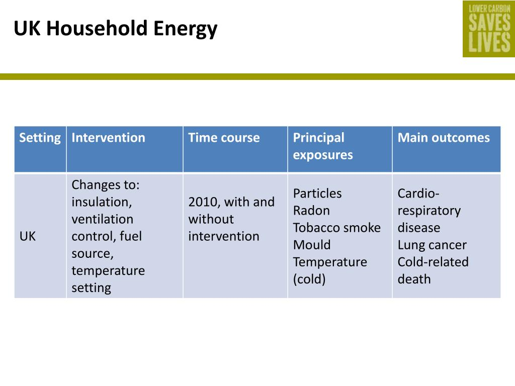 UK Household Energy